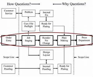 Cpm Critical Path Diagram