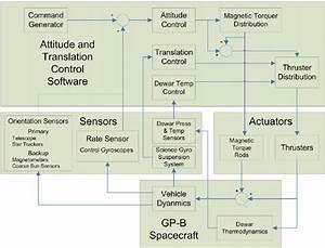 Block Diagram Of The Gp