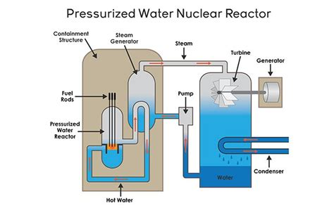 Typical Nuclear Fission Reactor Steam Turbine Diagram