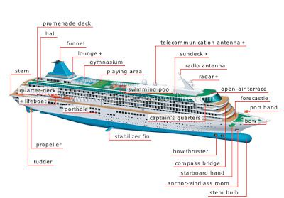My English Pages Online Parts Of A Cruise Ship -Glossary-
