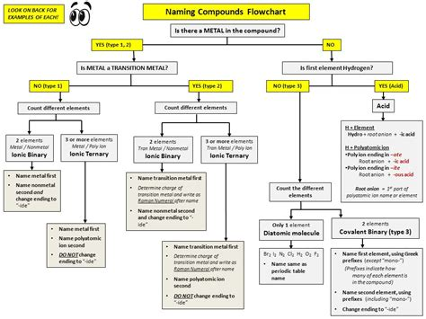 Naming Chemical Compounds Flowchart  Flowchart In Word
