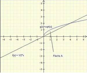 Kreiszylinder Berechnen : mp forum fl che zwischen zwei graphen rotiert um x achse matroids matheplanet ~ Themetempest.com Abrechnung