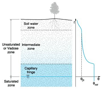 Unsaturated Zone