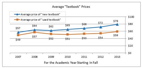 college students  pay  textbooks