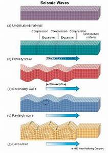 3 types of earthquake waves - Google Search | Earth ...