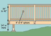 Deck Baluster Spacing Code Canada by Railings Define Your Deck Style And Guard Your Safety