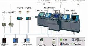 Maritime Knowledge  Ibs Integrated Bridge System