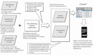Kb36413  How To Deploy Microstrategy Mobile Application 9