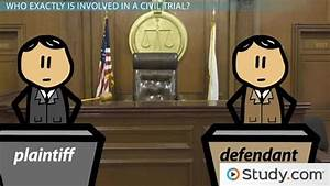 Defendant's Response & Motions in Civil Litigation - Video ...