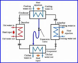 A   Schematic Diagram Of Basic Adsorption Cooling System
