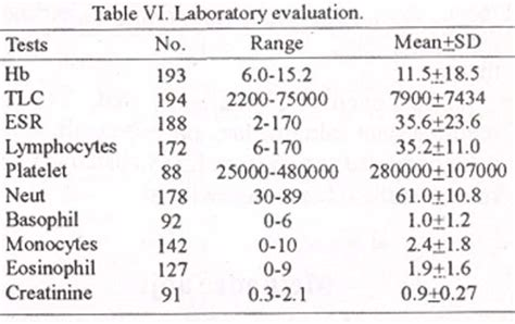 table of blood test levels for diagnosis of diabetes and prediabetes pets world
