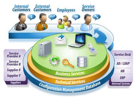 help desk solutions service request management konsort