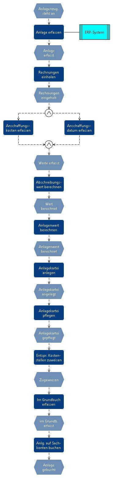 Anl Buchhaltungsprozesse Wirtschaftsinformatik Wiki
