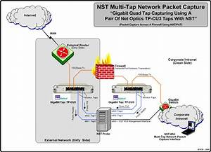 Multi-tap Network Packet Capturing