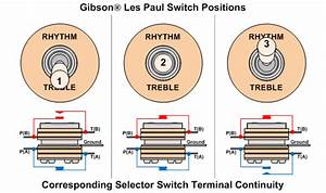 Guitar Switches And Output Jacks