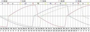 Biorhythmus Tagesverlauf Berechnen : biorhythmus berechnen rechner ~ Themetempest.com Abrechnung