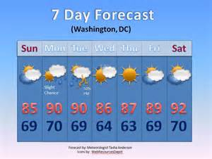 Weather Forecast PowerPoint Template