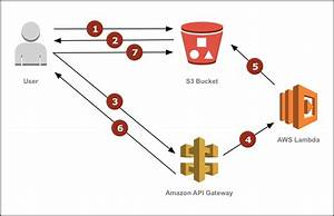 Resize Images On The Fly With Amazon S3  Aws Lambda  And