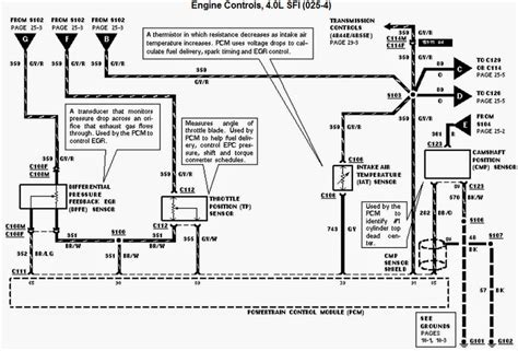 97 Explorer Engine Wiring Harnes by Wiring Diagrams And Free Manual Ebooks 1996 Ford Ranger 4