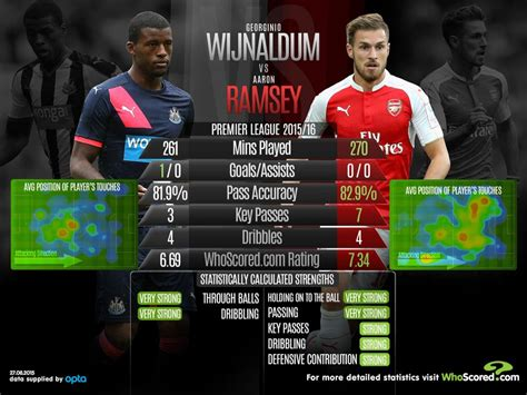 Premier League statistical preview: including Newcastle vs ...