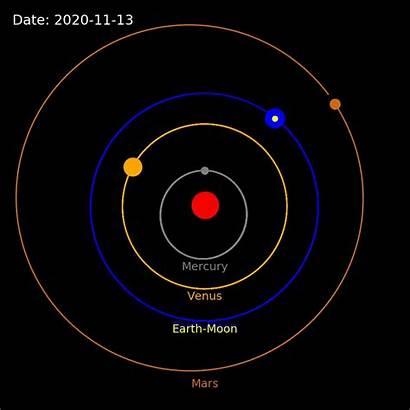 Solar System Python Lines Simulating Code Euler