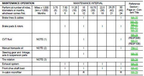 Nissan Altima 2007-2012 Service Manual