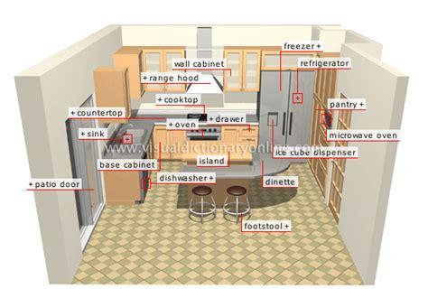 Kitchen Design Lesson Plans by Kitchen Lesson