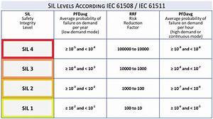 Understanding Safety Integrity Level Iec 61511