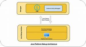 Hacking The Java Debug Wire Protocol - Or
