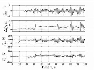 Time Records Of Water Elevation  Vertical Motion Of Fender And Reaction