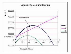 Umsatzmaximum Berechnen : cournotscher punkt ~ Themetempest.com Abrechnung