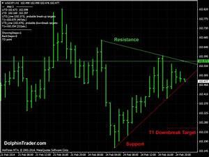 Advanced Trend Line Metatrader 4 Indicator