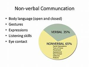 Communication. - ppt video online download