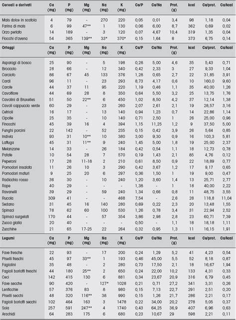 le calorie degli alimenti tabella tabelle alimenti dializzati e trapiantati di