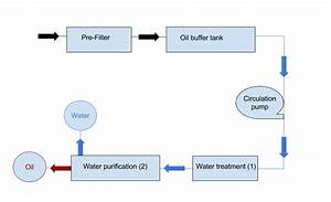 Oil Product Tank Cleaning Systems