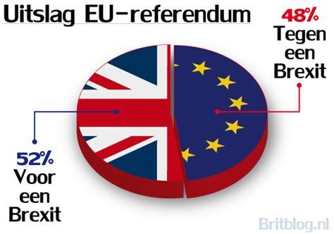 juni  britten kiezen voor een brexit britblog