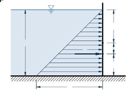 hydrostatik bauformeln formeln  rechnen