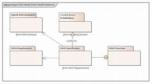 Sysml Package Diagram