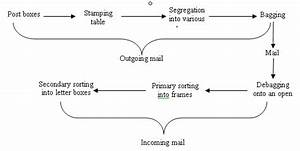Manual Cycle Of Sorting And Delivery Of Letters