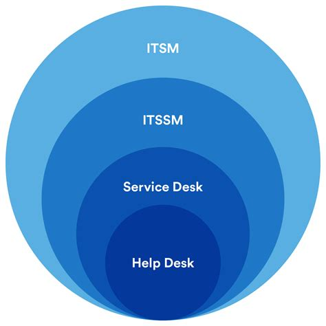 lipscomb it help desk help desk vs service desk vs itsm what 39 s the difference