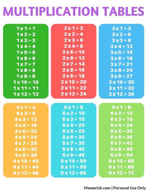 Worksheet Free Printable Multiplication Table Worksheet
