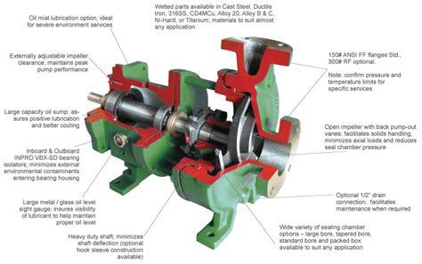 mechanical seal ansi pump  series ansi pump mag drive ansi pump