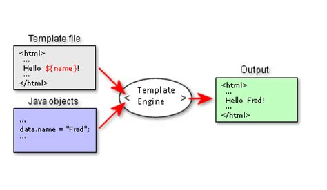 What Is Template In Java by Alfresco Customization And Java Stuffs Freemarker Vs
