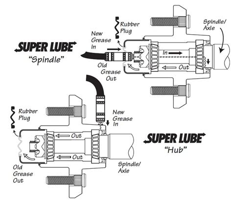 Boat Trailer Wheel Bearing Inspection by Superlube Trailer Wheel Hub Spindles Owners Manual