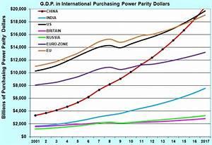 Uwe E. Reinhardt: China's Economic Growth and American ...