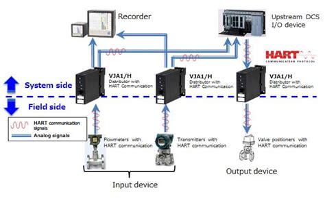 connect field instruments and upstream devices with hart