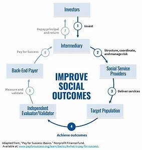 Using Pay For Success In Medicaid Managed Care And Value
