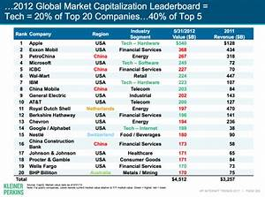 Charts: Tech giants Apple, Google, Microsoft, Amazon and ...