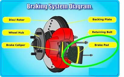 Brakes Failure Brake Diagram Pad Categorizing Caused