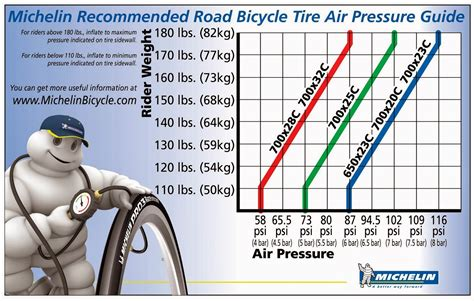 What Is The Relationship Between Tyre Pressure And